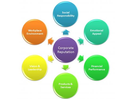 Corporate Reputation - via brandtjen.wordpress.com