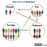 Le 4F delle relazioni on line by Stefano Principato