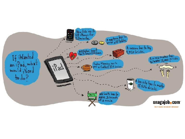 """Infograph """"Cosa fare per comprare un iPad"""" by snagajob"""
