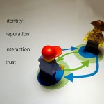 Identity, reputation, interaction, trust / identità, reputazione, interazione, fiducia