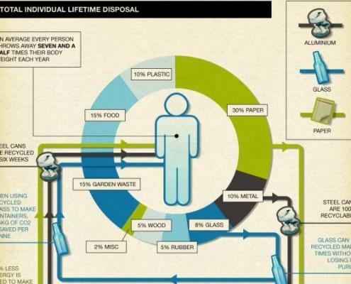 Infografica sul riciclo