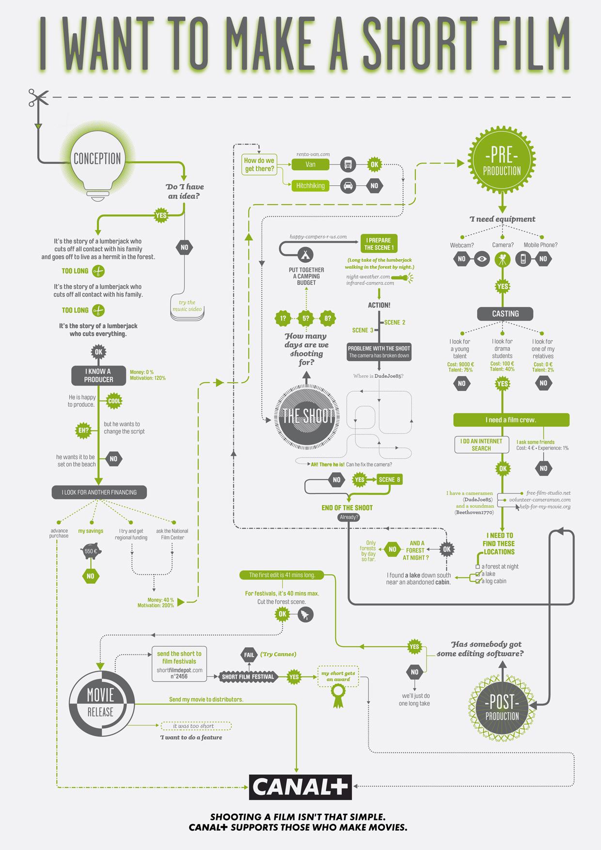 infographic shortfilm flowchart