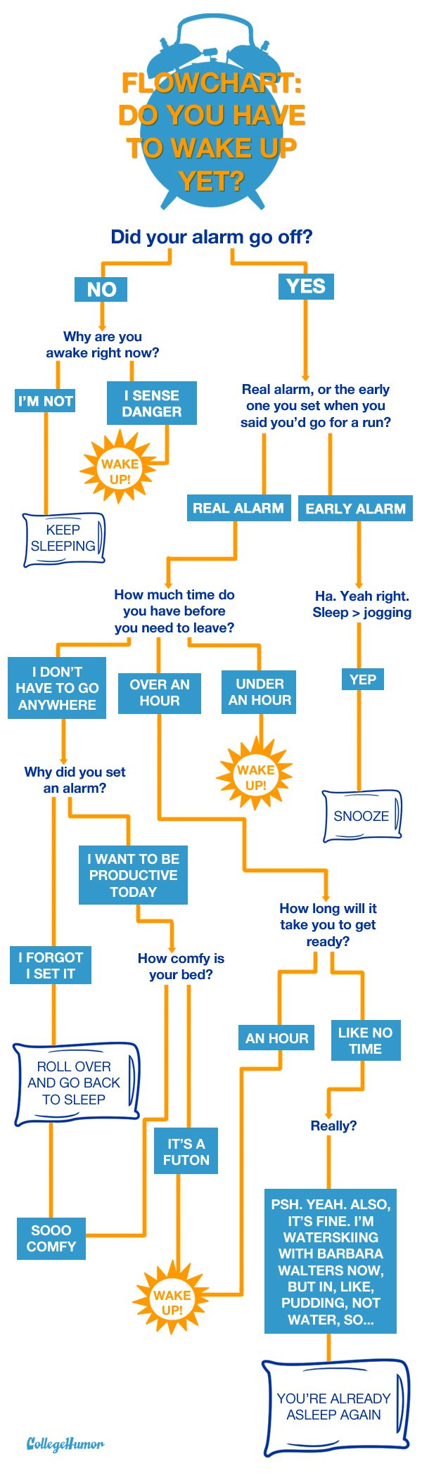 Do You Have to Wake Up Yet - infografica