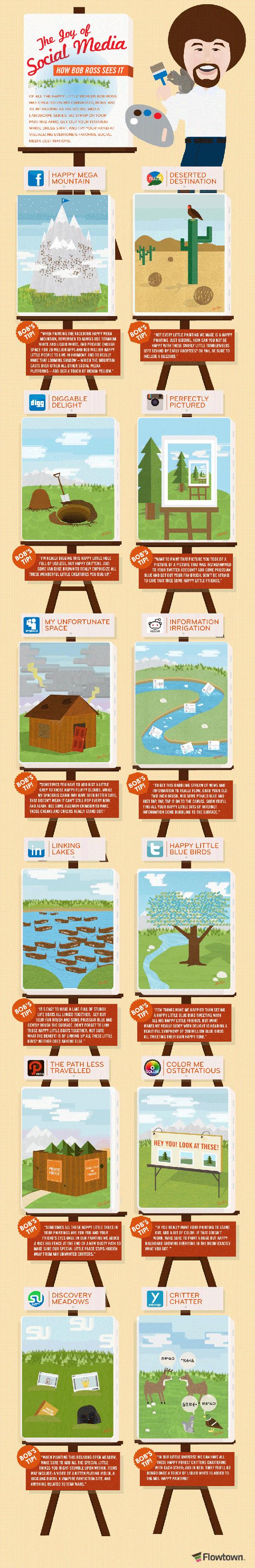 Social media e paesaggi - infographic