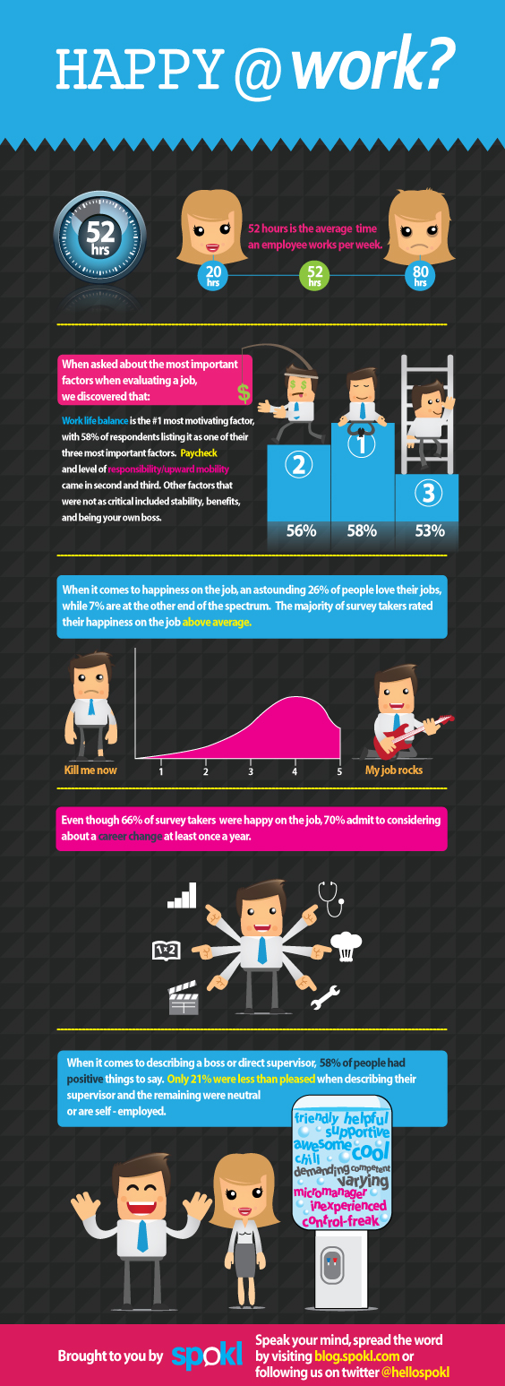Happy at Work - infograph