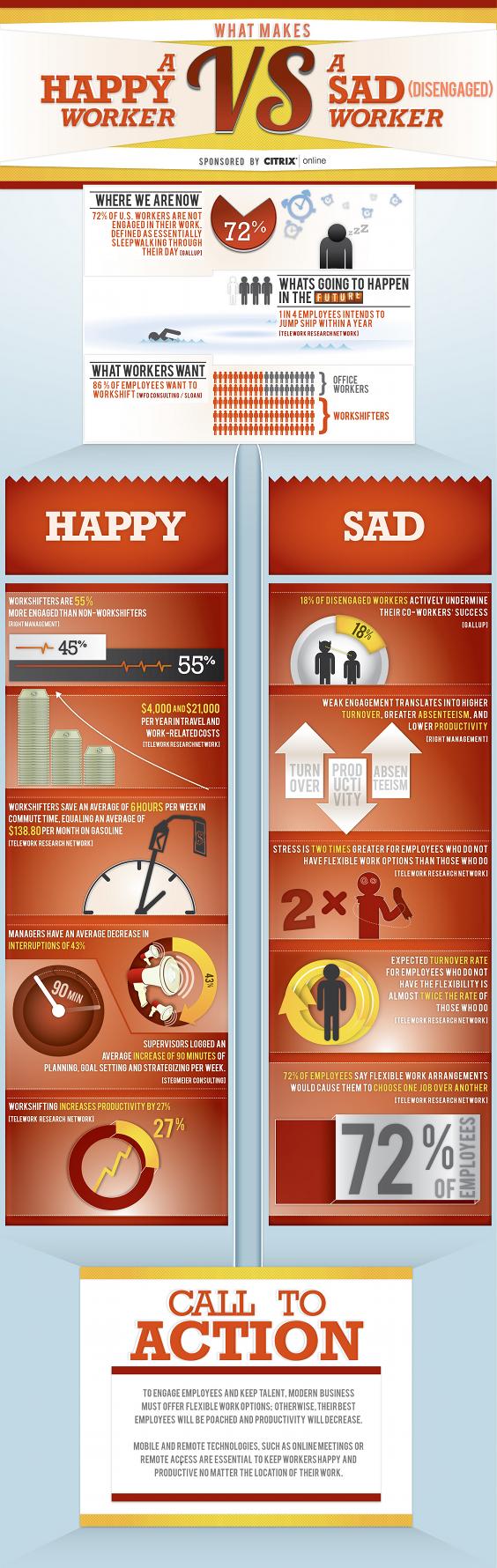 Happy worker vs Sad worker - infograph