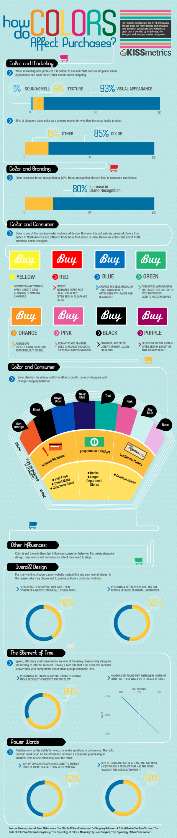 How do Colors Affect Purchases - infographic