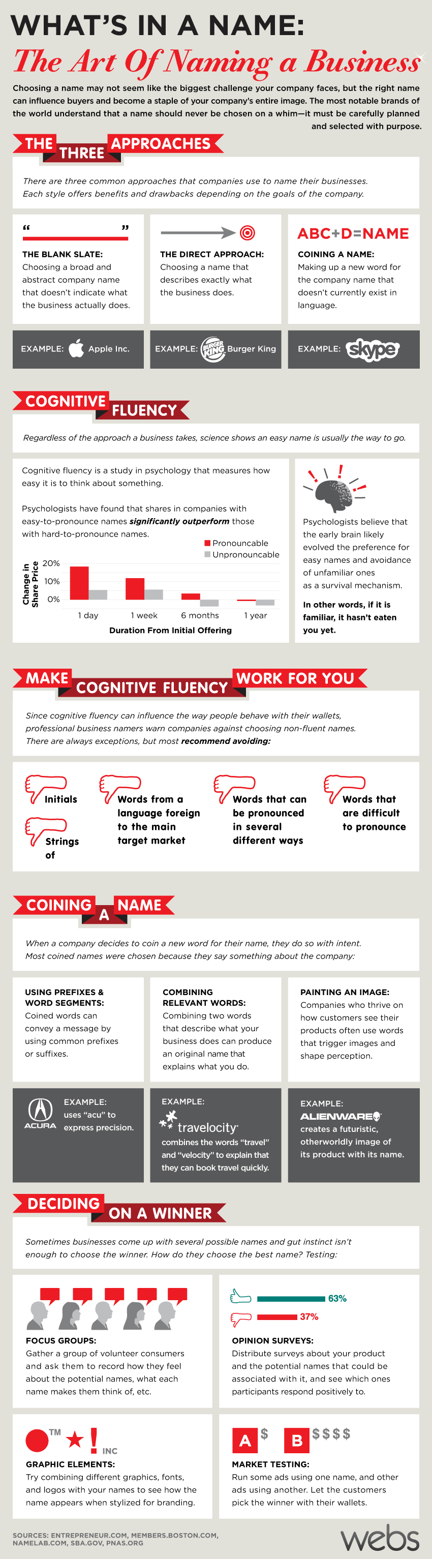 The Art of Naming a Business - infographic