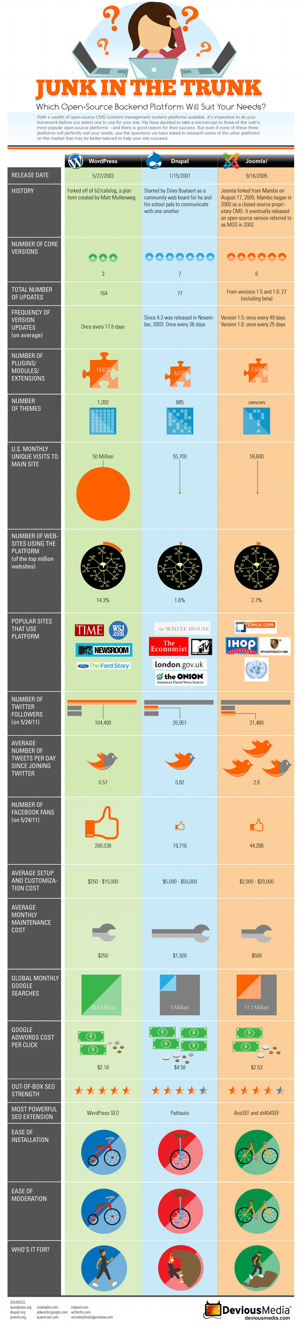Wordpress vs Drupal vs Joomla - infographic