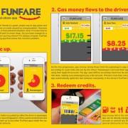 Funfare - app per fuelsharing e carpoolinng [idea]