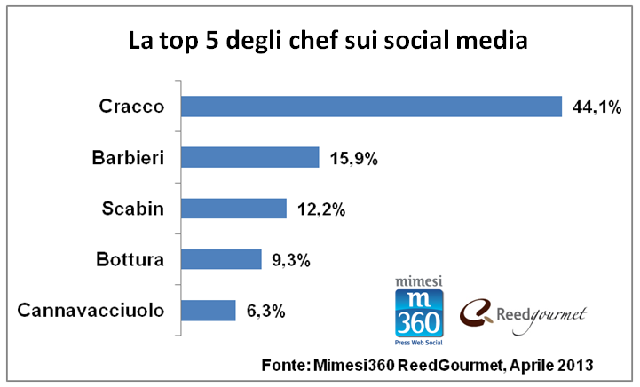Grafico 1_Top Five_Chef sui Social Media