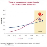 China vs USA e-commerce value