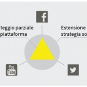 GDO e social media - ricerca