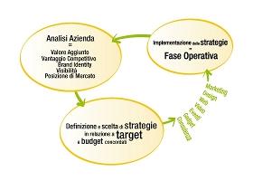 Approccio alla gestione della marca - Brand Care by Queimada