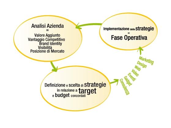 Analisi, comunicazione e posizionamento - approccio by Queimada