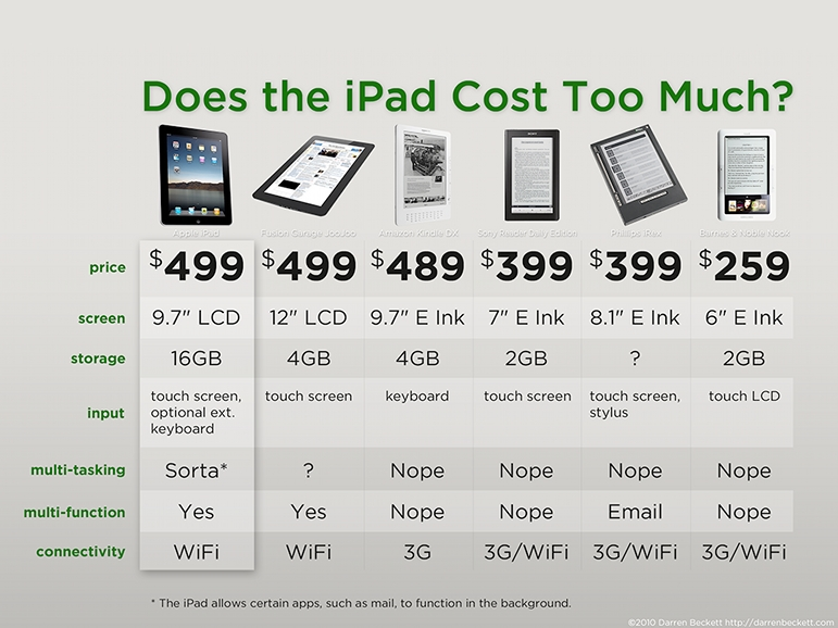 "Infograph ""Does iPad cost too much?"" via bruonotani"