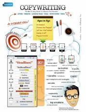 Copywriting workflow - infographic