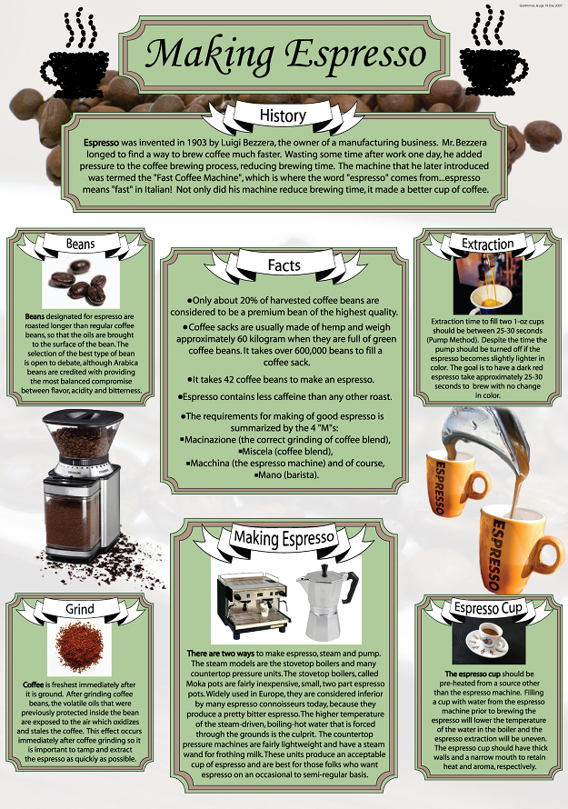 Making espresso infographic
