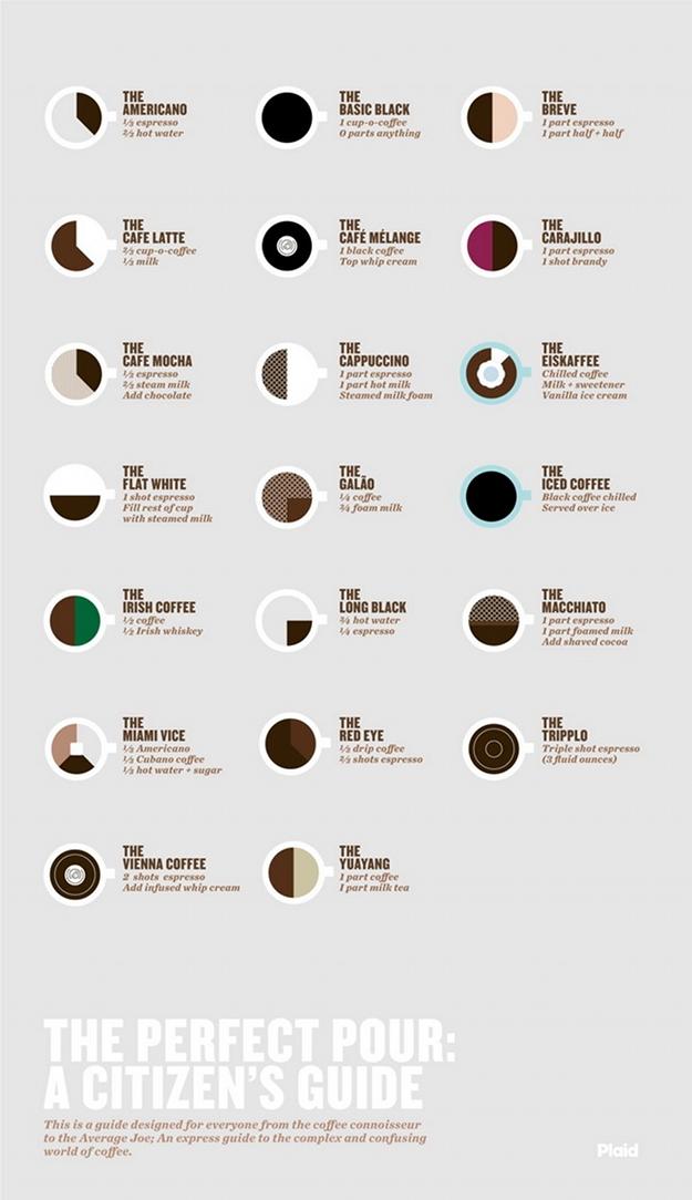 Cofee infographic