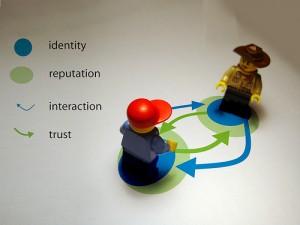 Identity, reputation, interaction, trust / identità, reputazione, interazione, fiducia