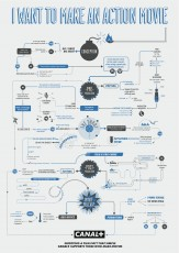infographic action movie flowchart