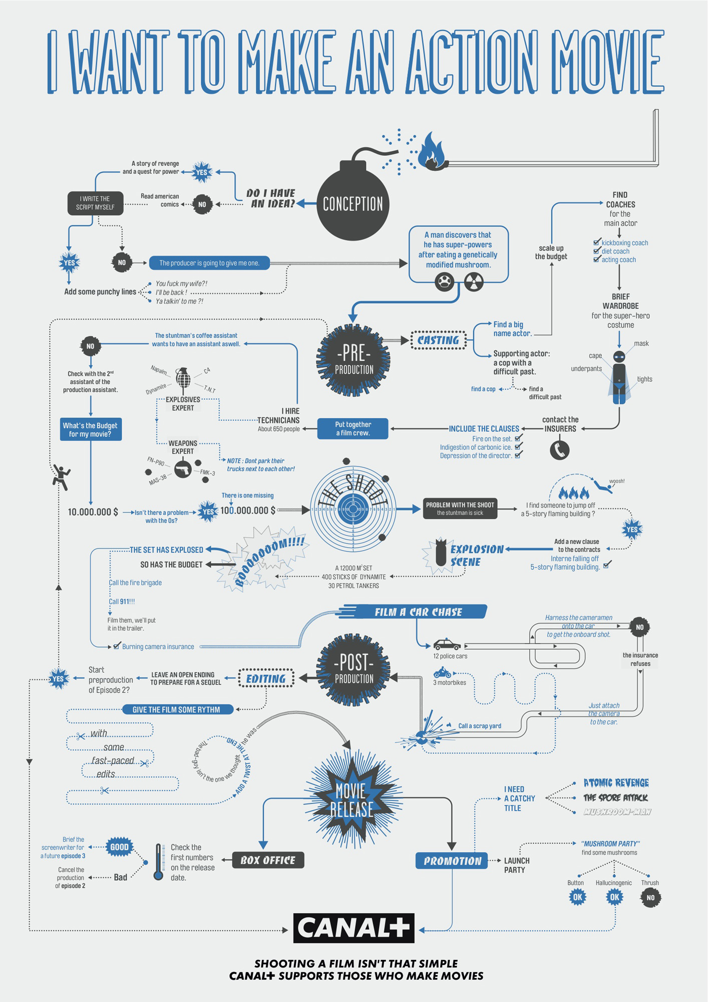 infographic action movie flowchart
