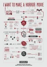 infographic horror movie flowchart