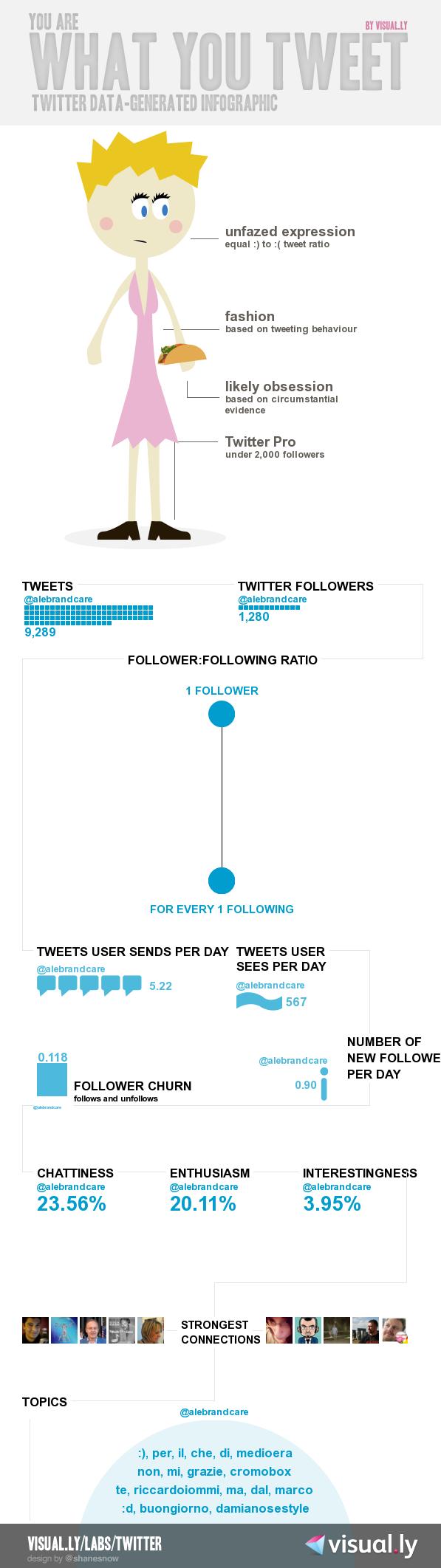 @alebrandcare su Twitter - infographic