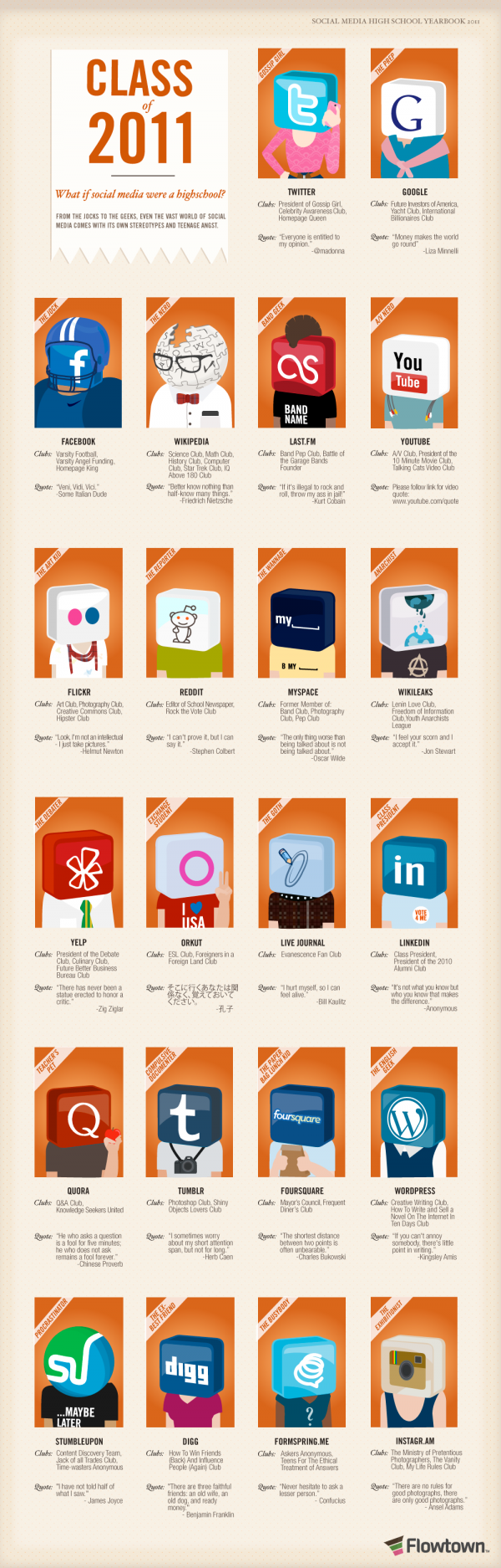 Social media in annuario - infographic