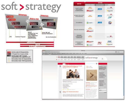Soft Strategy - corporate blog