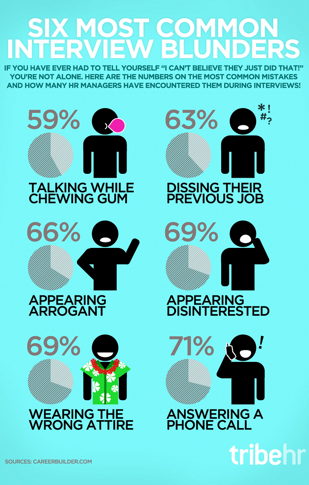 6 most common interview blunders
