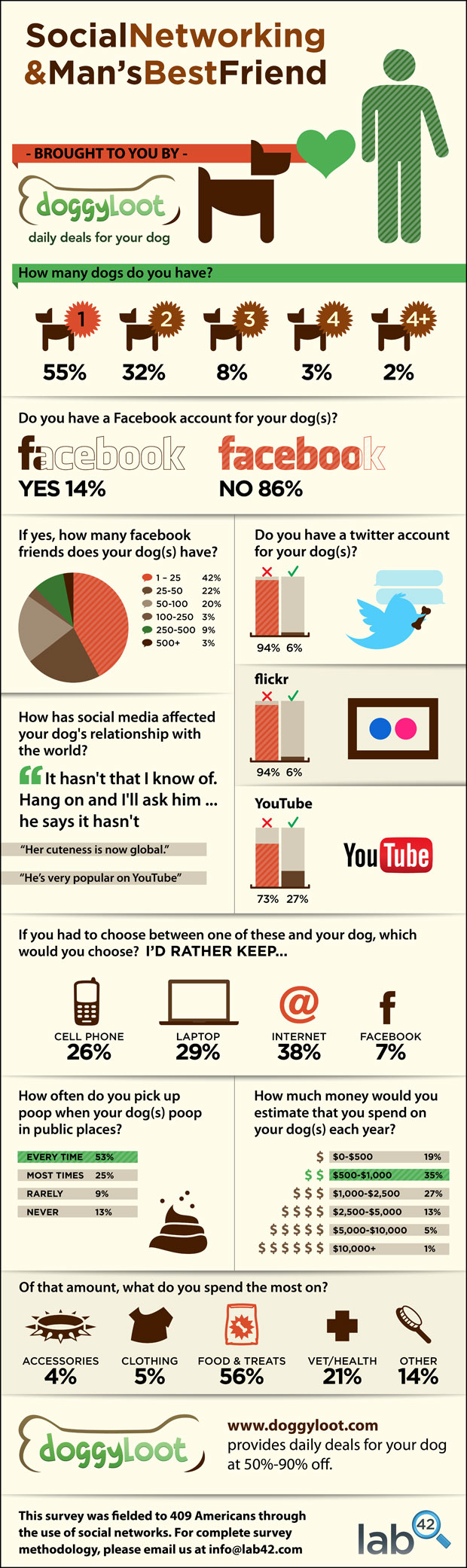 Social Networking & Mans Best Friend - infographic