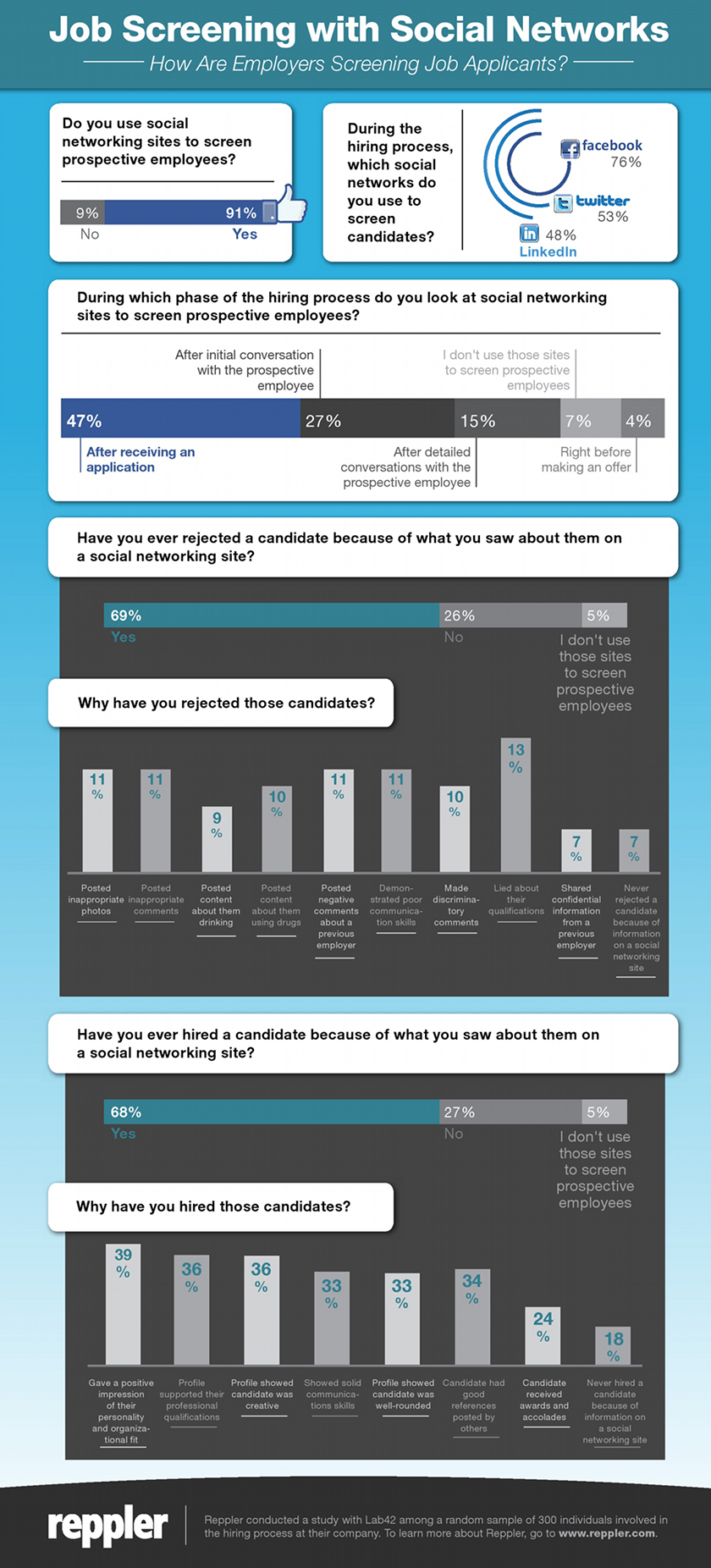 How Recruiters Use Social Networks to Screen Candidates - infographic