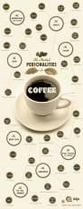 The Multiple Personalities of Coffee - infographic