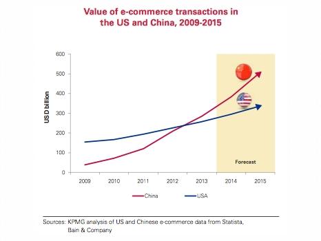 China vs USA e-commerce value