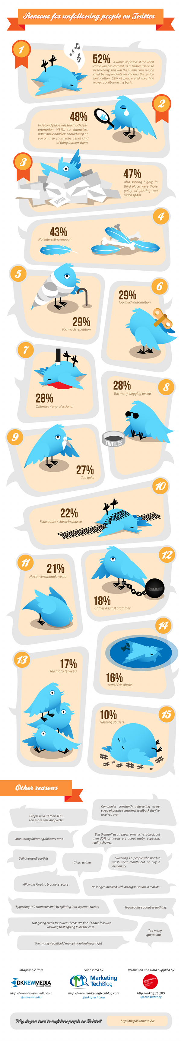 Reasons for Unfollowing People on Twitter - infographic