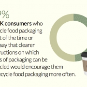 Mintel - food packaging recycle