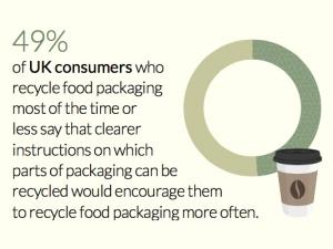 Mintel - food packaging recycle