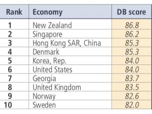 Banca Mondiale - classifica facilità di fare impresa