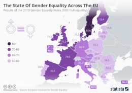 Statista - EU 2019 Gender Equality Index