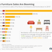 Statista - Furniture online market