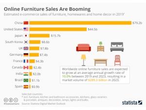 Statista - Furniture online market