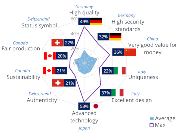 Statista - MICI Index 2017