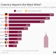 Statista - Top 10 wine importing countries