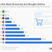 Statista - grocery ecommerce