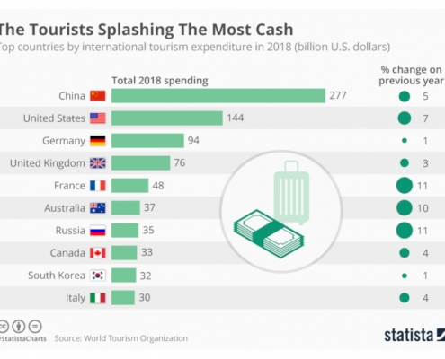 Statista - spesa in turismo internazionale