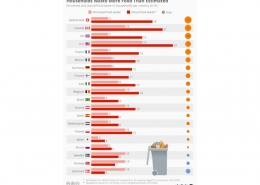Statista - food waste