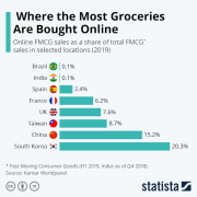 Statista - spesa online
