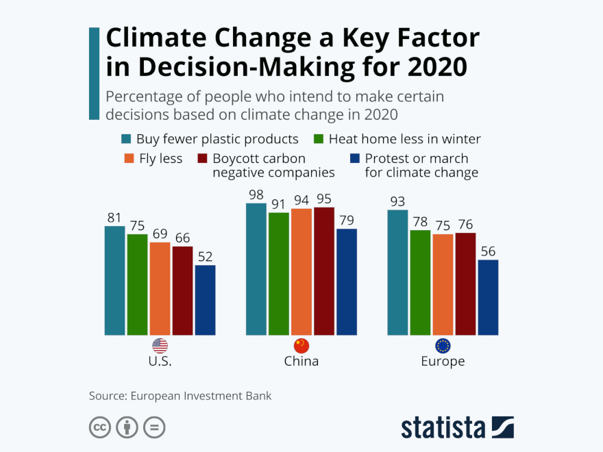 Statista - climate change