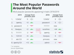 Statista - peggiori passwrod